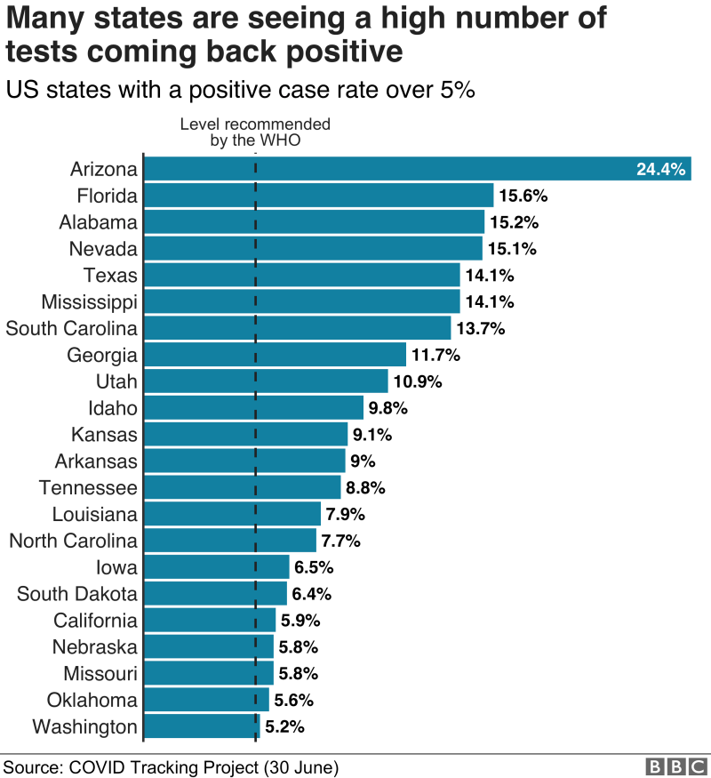 Chart showing states seeing positive tests