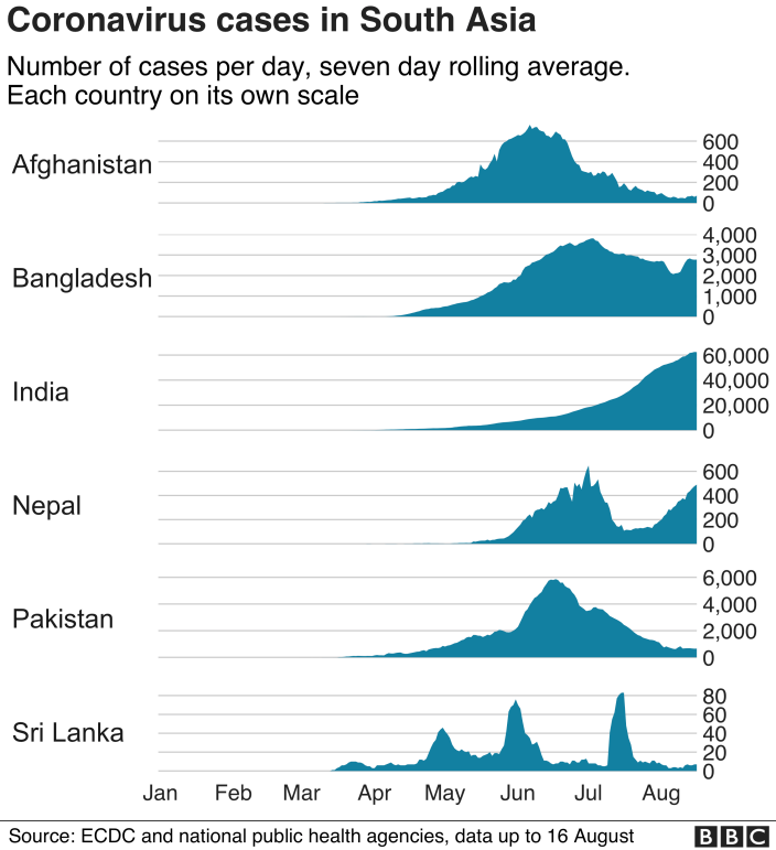 Chart showing cases in S Asian countries- Updated