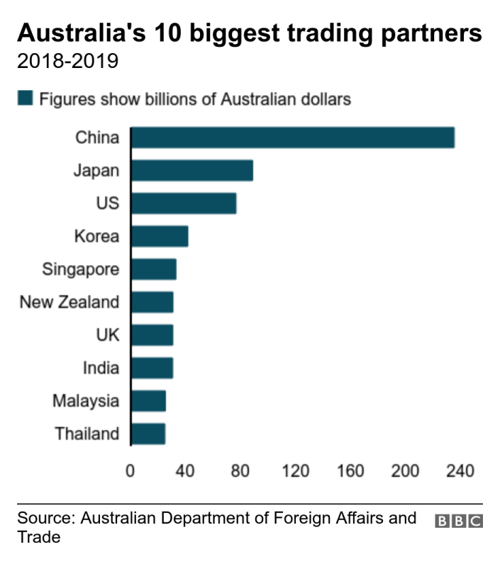 Australia's 10 biggest trading partners. 2018-2019 . Bar chart shows Australia's top 10 trading partners and the value of that relationship. Shows China to be the biggest trading partner by far. .